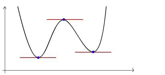 quartic curve