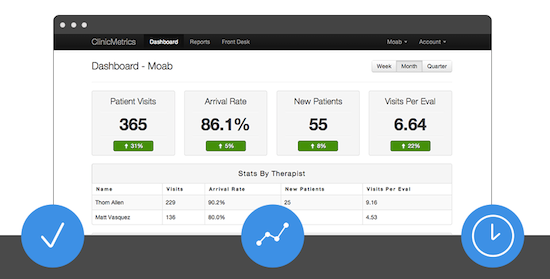 ClinicMetrics is a microstartup aimed at physical therapy clinic owners Its niche target market throttles its growth