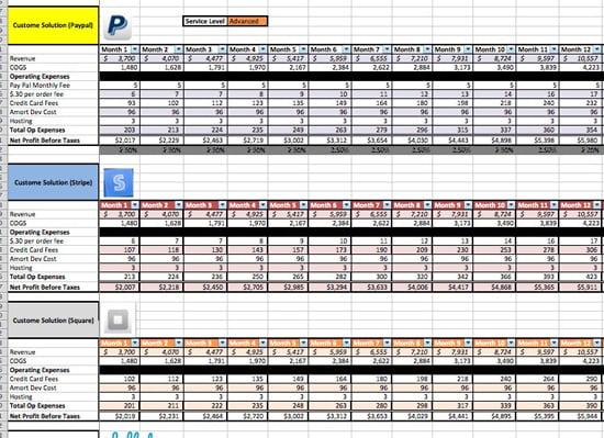 credit card processors cost comparison paypal square stripe