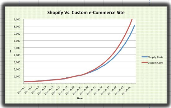 shopify-better-choice