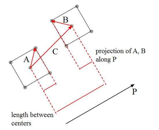 projection of various lengths