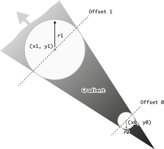 How radial gradients work