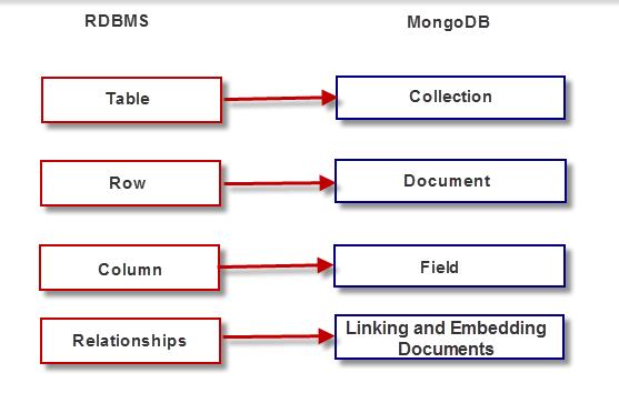 Figure 6 Mapping Chart