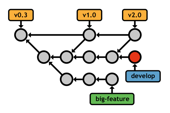 Figure 29: Developing a feature in an isolated branch