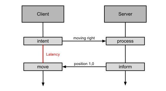 Client side prediction - Authoritative server - Latency
