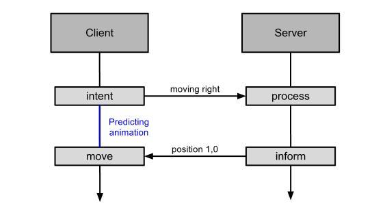 Client side prediction - Authoritative server - Predicting