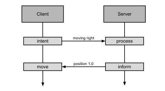 Client side prediction - Authoritative server