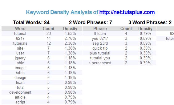 SEOBook Keyword Density Analyzer