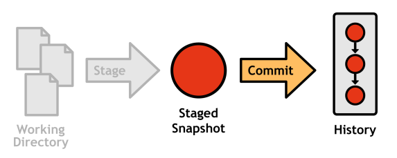 Figure 10: Components involved in committing a snapshot
