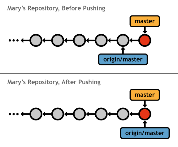 Figure 39: Mary pushing her updates to the central repository
