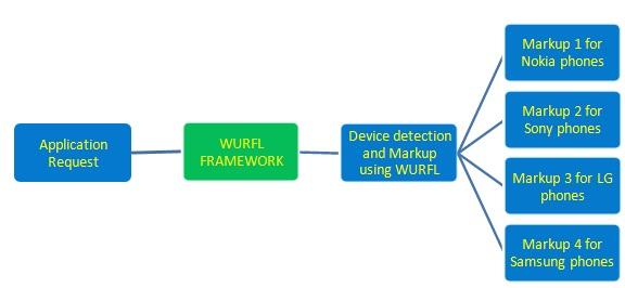 WURFL Project Flow