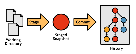 Figure 5: The complete Git workflow with a branched history