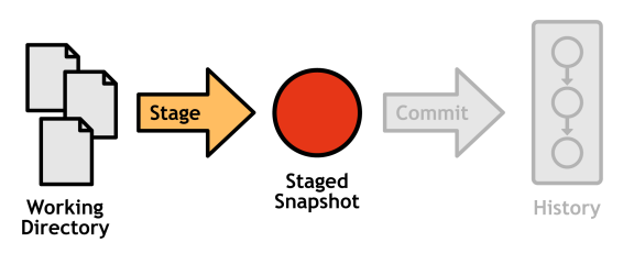 Figure 8: Components involved in staging a commit