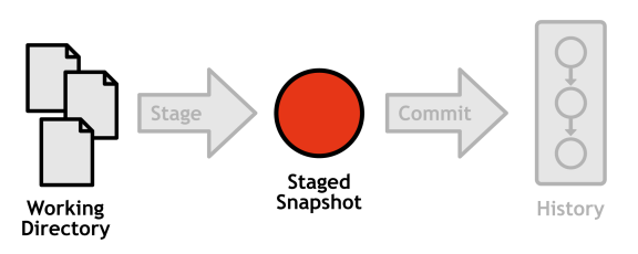 Figure 9: Components in the scope of git status
