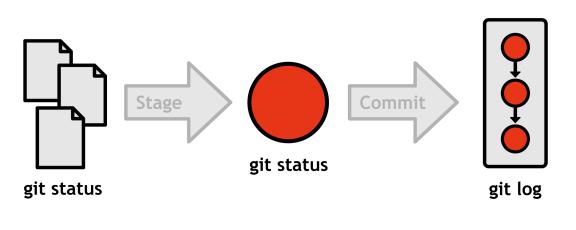 Figure 11: Output of git status vs. git log