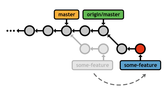 Figure 36: Rebasing the feature branch onto the official master