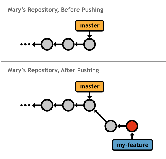 Figure 37: Pushing a feature branch from your repository into Mary's