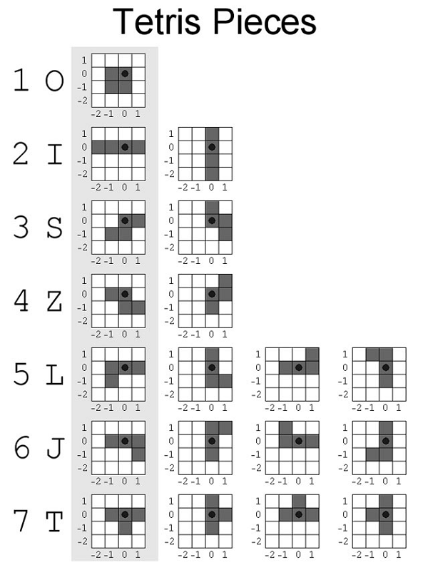 Diagram of the design, length and rotating pattern of the pieces in Tetris