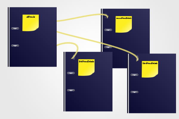 Understanding Variables, Arrays, Loops, and Null: The Post-it Note Analogy