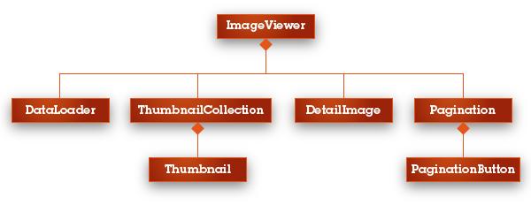 The Composition Hierarchy so far