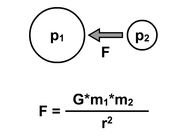 Formula of attractive force