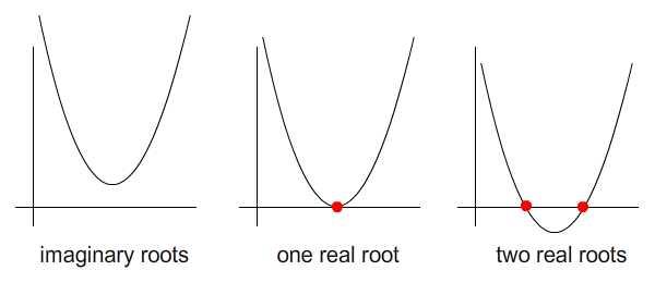 Possiblities of root locations