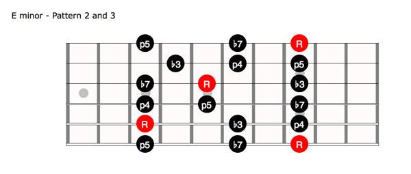 minorpentatonic-21-Pattern23