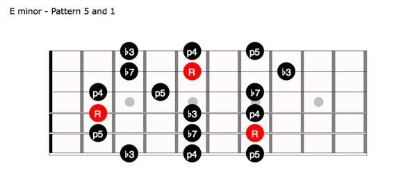 minorpentatonic-22-Pattern51