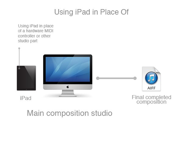 Using iPad in place of one or more traditional pieces of studio hardware allows for exploration you otherwise could not do