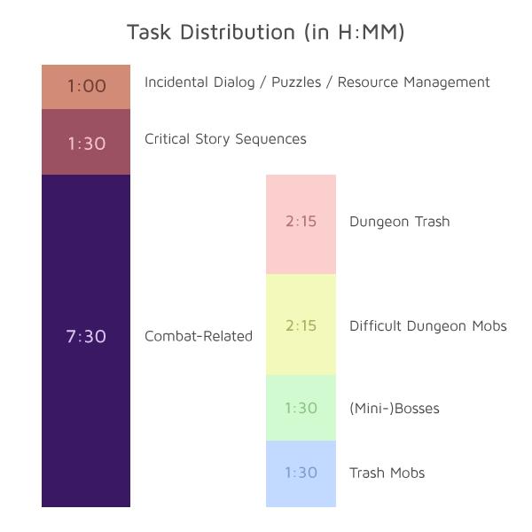 Task_distribution
