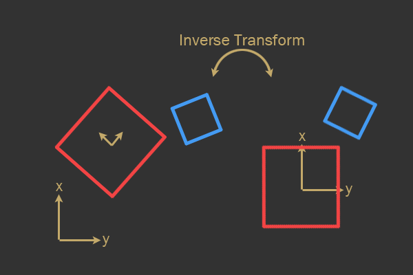 Inverse transformation from world space to model space of the red polygon.