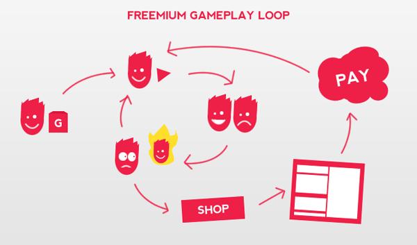 Definition of Freemium game