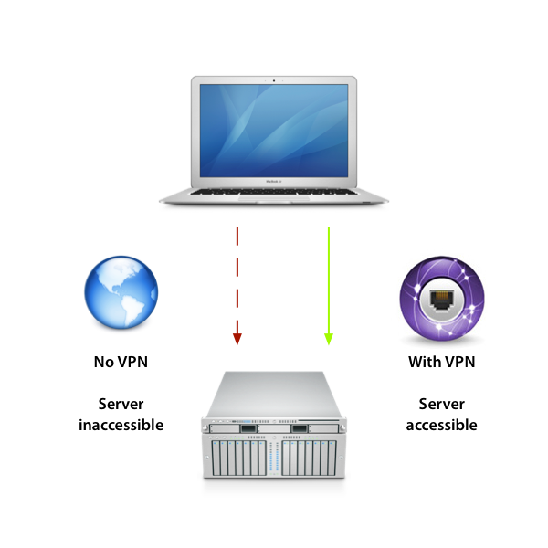 With a VPN connection you can establish a secure connection to an otherwise private and inaccessible network