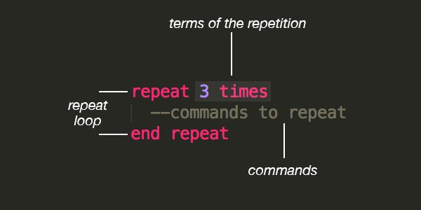 The structure of a repeat loop