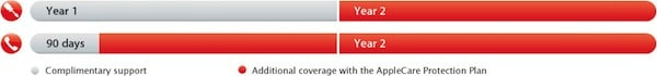 AppleCare Protection Plan for iPod and Apple TV Coverage