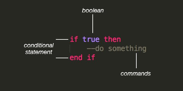 Anatomy of a conditional statement