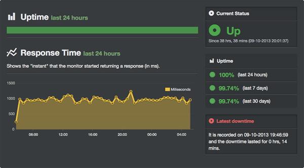 Ghostpi.org response time tracked on UptimeRobo