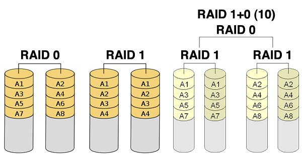 RAID visualized