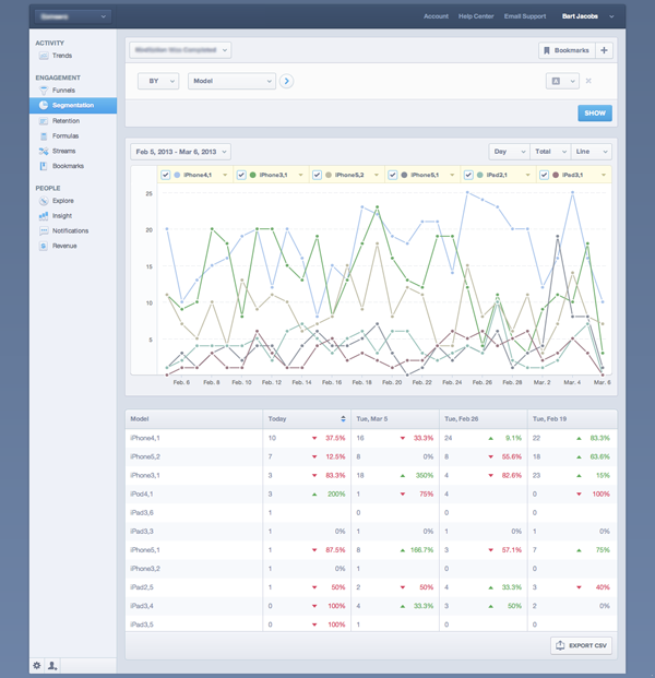 Mobile Analytics with Mixpanel: The Segmentation View in Mixpanel - Figure 11