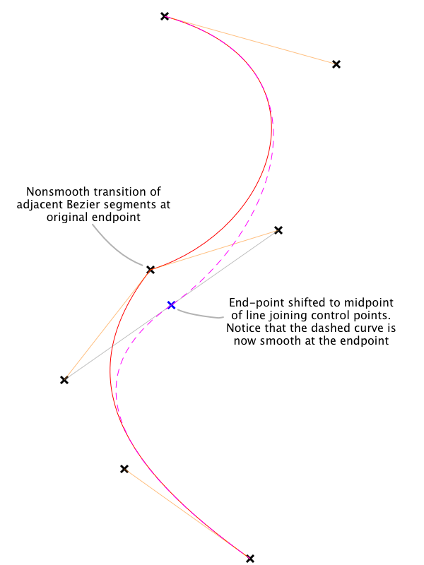 Shifting the junction point to make the intersegment transition smooth