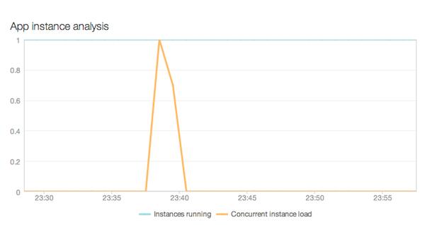 newrelic_capacity_instance_analysis