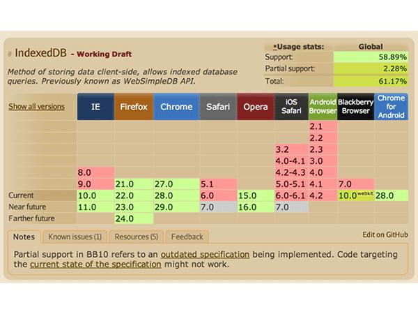 CanIUse Report for IndexedDB