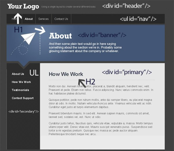 Website With Markup Notes
