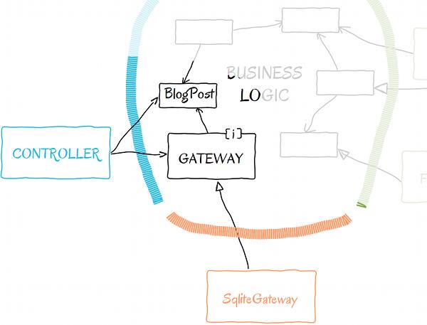 Gateway in high level schema