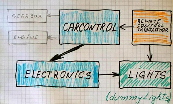 Dummy object in context schema