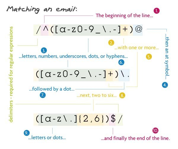 Matching an email