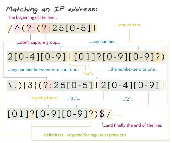 Matching an IP address