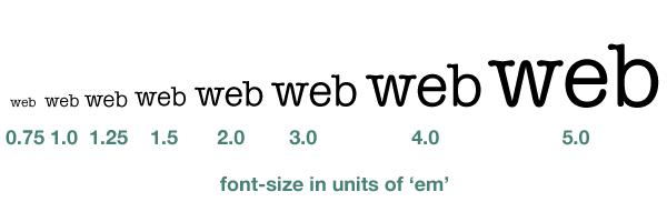 Typography Scale Example