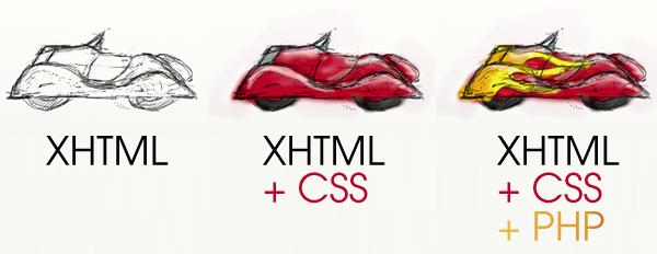 Supercharging XHTMLCSS