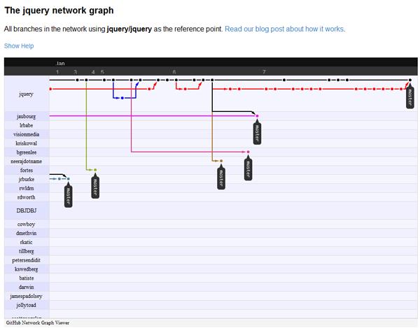 Network Graph